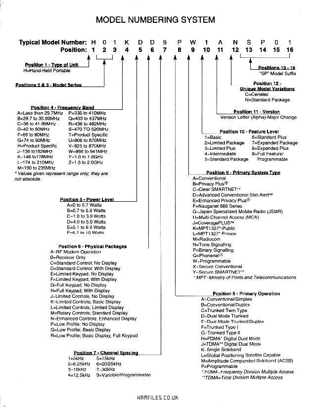 Motorola Programming Software – HamFiles